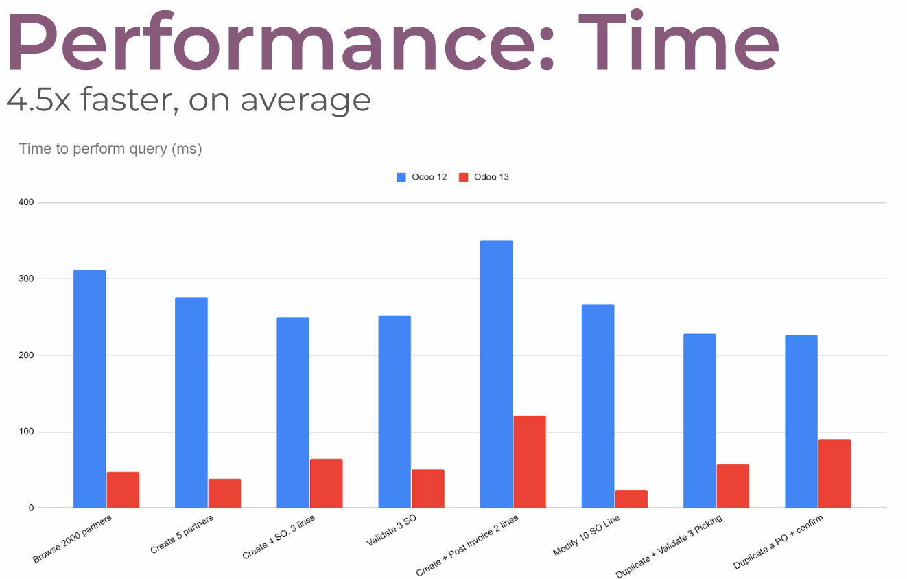 Five times faster with ORM caching
